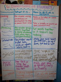 reading fluency mini-lessons and anchor chart leading to a fluency contest