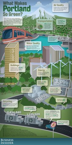 Business Insider Infographic: What Makes Portland So Green