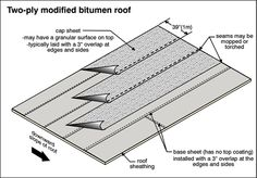 Single Ply Roofing Systems Google Search Single Ply