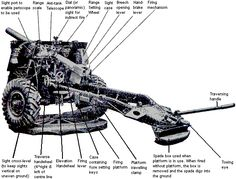 The Ordnance QF 25-pounder