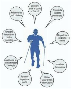 Nordic Walking, Cross Training, Stay Fit, Rando, Recherche Google, Infographics, South Africa, Images, Places