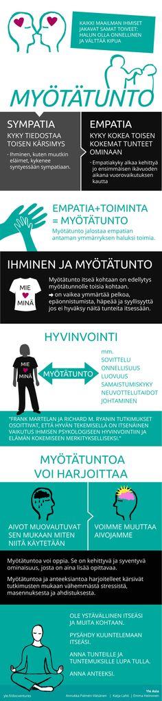 Myötätunto infografiikka