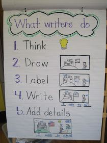 Mrs. Jones's Kindergarten: We are writers & readers