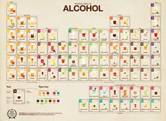 3   Infographic: The Periodic Table Of Alcohol Is The Ultimate Cocktail Primer   Co.Design   business + design