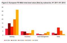Le secteur bancaire se classe premier, devant l'assurance et la gestion d'actifs. http://pwc.to/1aNy1rm