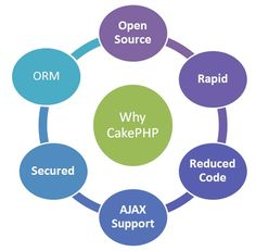 Evince Development is Leading a CakePHP Web Development Company. Our CakePHP Developers and CakePHP Programmers are Experts in all CakePHP Solutions. CakePHP is an open source web development framework which runs on PHP. It facilitates developers with built-in database authorization.  http://www.evincedev.com/cakephp-development  #cakephpdevelopment #cakephpwebdevelopment #cakephpwebdesign #cakephpdevelopers
