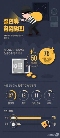 [그래픽뉴스] 설연휴 침입범죄 평소보다 75% 높아