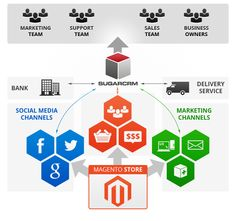 There are many ways a CRM can serve you. Let us point out top seven CRM benefits for ecommerce that would be most suitable for you as an online retailer and a Magento site owner Online Marketing, Social Media Marketing, Marketing Channel, Landing Page Design, News Blog, Web Design, Design Ideas, Ecommerce, Business