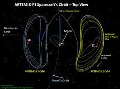 Image result for orbital path