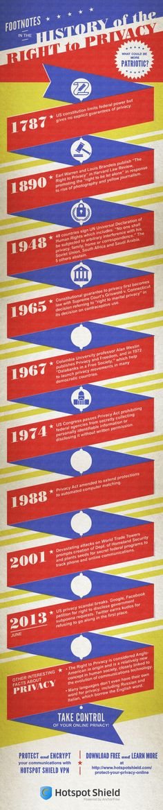 History of the Right to Privacy in America Infographic