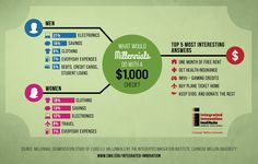 COUNT DOWN TO TAX TIME !  Millennials- Money Infographic