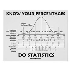 Know Your Percentages Do Statistics Stats Humor Poster
