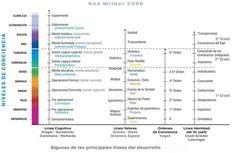 Evolución de la conciencia humana: niveles, de Ken Wilber. 2006