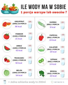 NAWILŻAJĄCE OWOCE I WARZYWA - Motywator Dietetyczny Healthy Tips, Healthy Eating, Healthy Recipes, Healthy Food, Gewichtsverlust Motivation, Juice Plus, Alkaline Diet, Herbalife, Planer