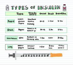Nursing Student Tips, Nursing School Notes, Medical School, Nursing Students, Pharmacy School, Student Nurse, Student Memes, Pharmacology Nursing, Life Hacks For School