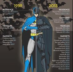 Inflation be like ... #Batman