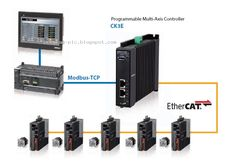 Omron Programmable Multi-Axis Controller, the automation unit programming system to help manufacturers simplify process for the construction of low cost Kalman Filter, Plc Programming, Electrical Wiring, Locker Storage, Construction, The Unit, Building