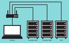 Usuario-DNS-Servidor Web-CDN