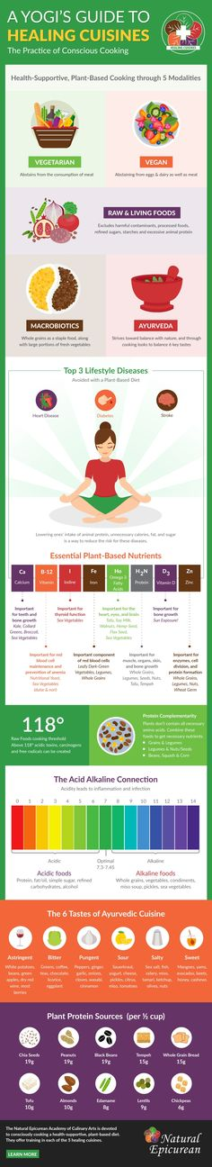 A Yogi's Guide to the Healing Cuisines - Natural Epicurean