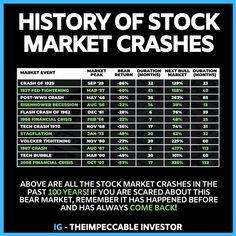 History of stock market crashes! Investing for BEGGINERS - Investment Quotes - Are you bored living in poor mindset? You are on the right place! If you want to learn about invest - Investing Money, Investing In Stocks, Stock Trading Strategies, Dividend Investing, Investment Quotes, Trading Quotes, Stock Market Investing, Financial Tips, Financial Literacy