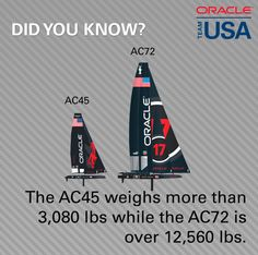 Did you know the AC45 weighs more than 3,080 lbs while the AC72 is over 12,560 lbs?