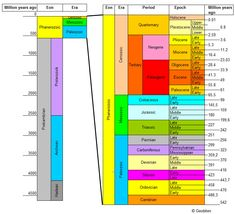 Geologic Time Scale. I have this sucker memorized.
