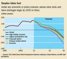there is a potentially large pool of labour in the secondary or industrial and construction sector that could add to surplus labour and unemployment in the next few years. A Decade, Data Visualization, Industrial, China, Industrial Music, Porcelain, Porcelain Ceramics