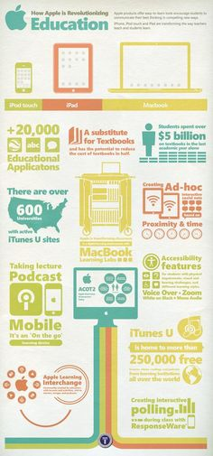 """Dean Hristov on Twitter: """"#Infographic on how #Apple is revolutionising #education through #iPad #iPhone & oth products http://t.co/EDCPGTmVra #Tech #Innovation #IoT"""""""