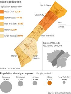 Understanding the size of Gaza (feel free to share): I have a general rule of not condemning Israel for everything, but this is important to share. Gaza is 25 miles long, less than 5 miles wide on average. Less than 150 square miles in total (Half the size of all NYC districts, or 7x the size of Manhattan, with half the population density as NYC, or 1.5X density as Los Angeles). Density 4000+ / sq km (just behind Vatican City, Singapore, Macau, Hong Kong, Macau, Monaco, all of which are…