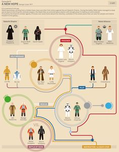 Flowchart: 'Star Wars' Character Guide - A New Hope