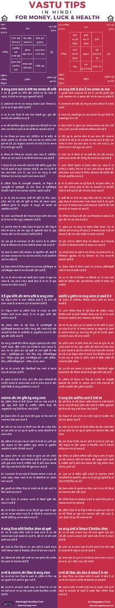 The awesome infographic about vastu shastra in HIndi