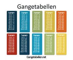Gangetabellen