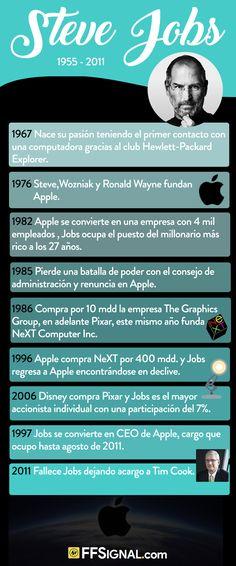 Fue un empresario y magnate de los negocios del sector informático y de la industria del entretenimiento estadounidense. Conocido por ser el cofundador y presidente ejecutivo de Apple Inc. y máximo accionista individual de The Walt Disney Company.