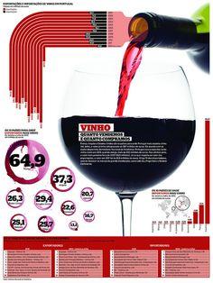 """[Infografia] """"Exportaçoes i importaçoes de vinho em Portugal"""" Set-2012 por Mário Malhão"""