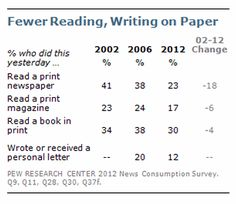 Number of Americans Who Read Print Newspapers Continues Decline