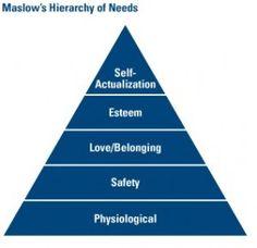Maslowin tarvehierarkia