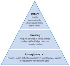 Disease can be maintained through three levels of prevention. Primary(prevention) = no impairment ; Secondary(detection) = impairment; Tertiary (treatment)= disease with impairment.