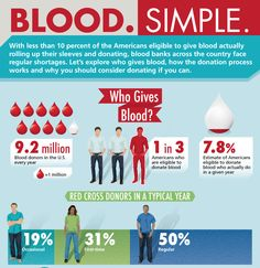 Pin By Ahmed Yus On Blood Donate Pinterest Templates App Design