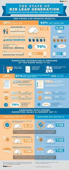 The State of B2B Lead Generation: Technology and Marketing/Sales Alignment Works! Marketing Automation, Inbound Marketing, Content Marketing, Social Media Marketing, Marketing Strategies, Marketing Budget, Sales And Marketing, Marketing Ideas, Home Based Business