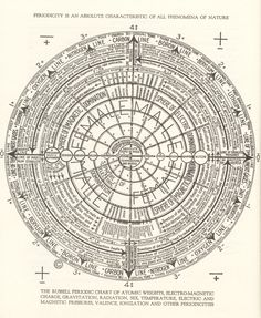 Walter Russell's Periodic Table of Elements