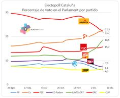 Electopoll Cataluña: empate en la cabeza y en la cola