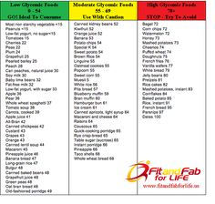 A good understanding of the glycemic index can assist in weight loss and help control diabetes.