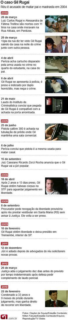 Gil Rugai é condenado pelo assassinato do pai e da madrasta | Ele foi condenado a 33 anos e 9 meses, mas recorrerá em liberdade. Luis Rugai e Alessandra Troitino foram assassinados em março de 2004. http://mmanchete.blogspot.com.br/2013/02/gil-rugai-e-condenado-pelo-assassinato.html#.USkAP6VQGSo