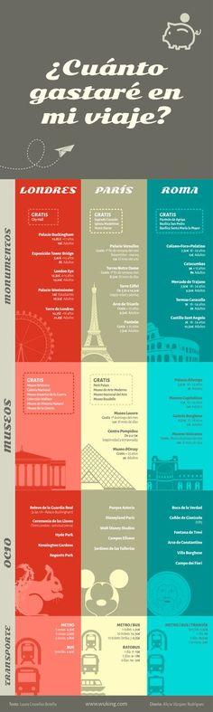 Infografía comparativa de Londres, París y Roma
