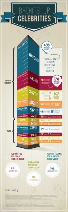 infographic design   backing up celebrities