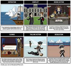 Frankenstein Plot Diagram Storyboard by rebeccaray