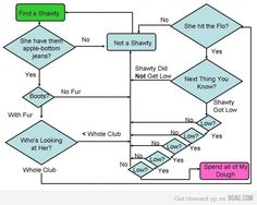 How to Choose the Best Chart for Your Data | Charts, Drinks and ...
