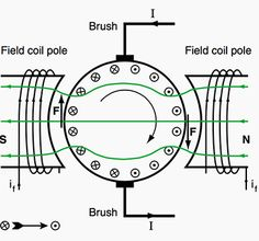 Production of torque in a DC motor
