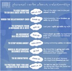 Phrasal verbs about relationships.