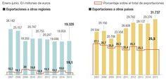 Impacto del proceso soberanista de Catalunya en el comercio exterior